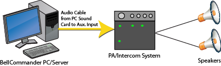 BellCommander PA System Interface Configuration
