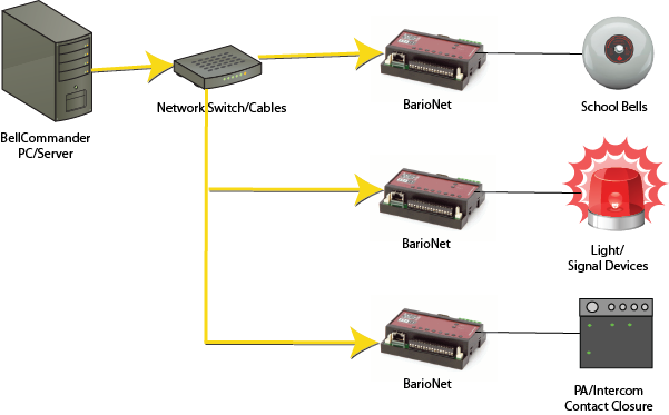 network-relay
